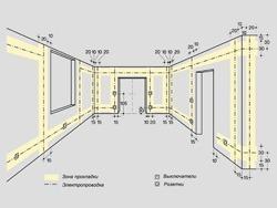 Основные правила электромонтажа электропроводки в помещениях в Нижнем Тагиле. Электромонтаж компанией Русский электрик